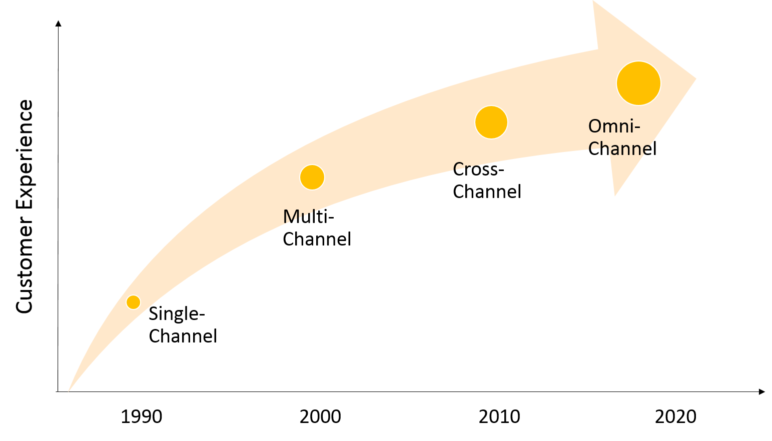 Von Multi-Channel über Cross-Channel zum Omni-Channel