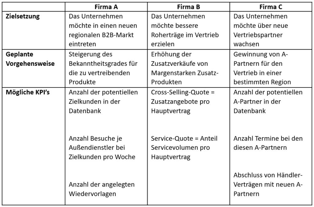 KPI Vertrieb
