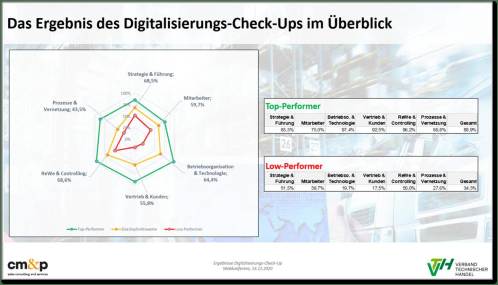 Ergebnis Digitalisierungs-Checkup