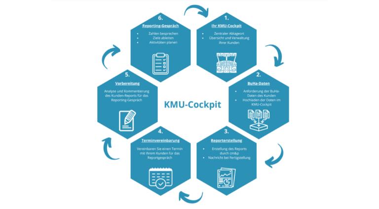 KMU-Cockpit Reporting-Prozess