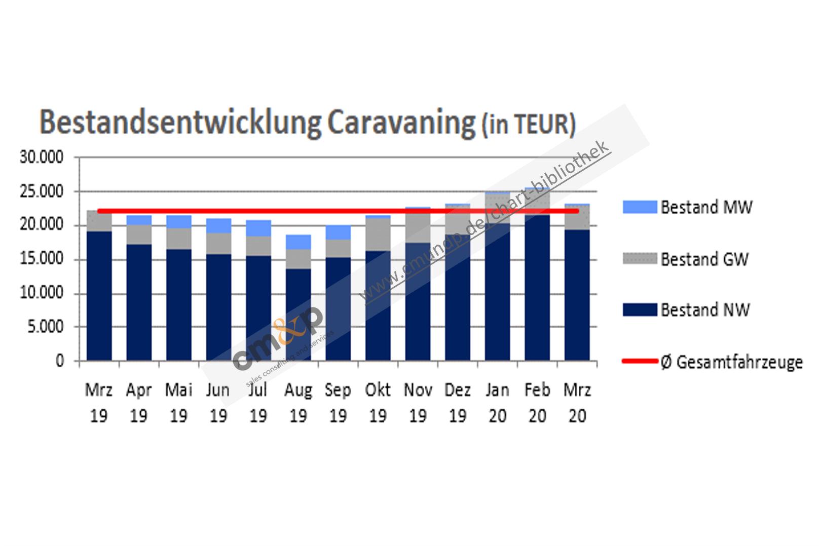 Darstellung des Fahrzeugbestandes von Neu-, Gebraucht- und Mietwagen als gestapelte Säulen in TEUR über 13 Monate rollierend Abbildung des Ø-Bestandes aller Fahrzeuge als Linie in TEUR