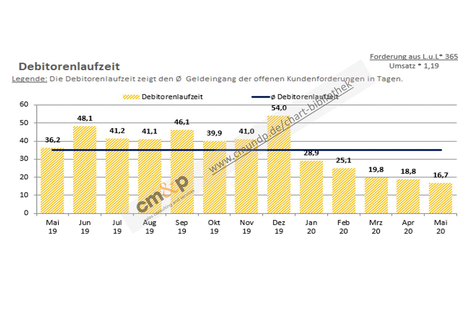 Darstellung der Debitorenlaufzeit als Säulen im Monatsvergleich mit Wertangabe Abbildung der Ø-Debitorenlaufzeit als Linie