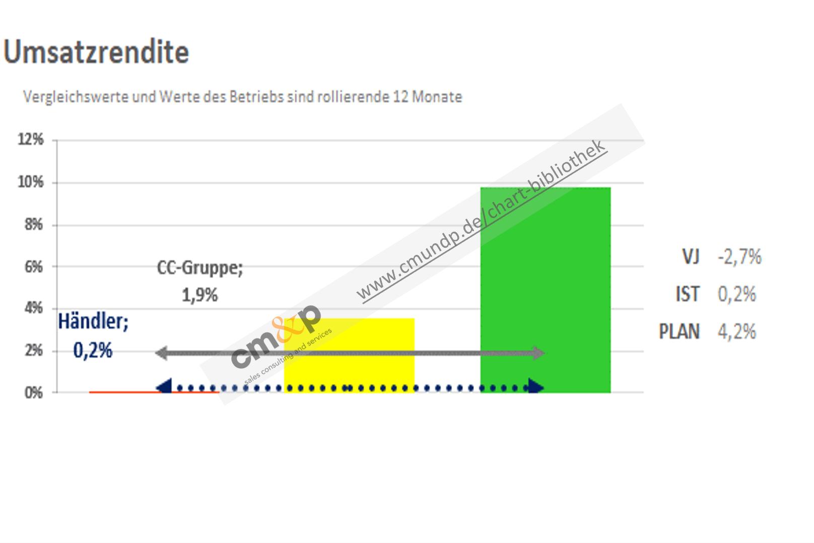 """Darstellung der Vorjahres-, Ist- und Planwerte in % der Umsatzrendite rollierend über 12 Monate als absoluter Wert und im Vergleich des Betriebes zur CC-Gruppe als Linienpfeile Darstellung von drei Säulen als """"Ampel""""-Bewertung"""