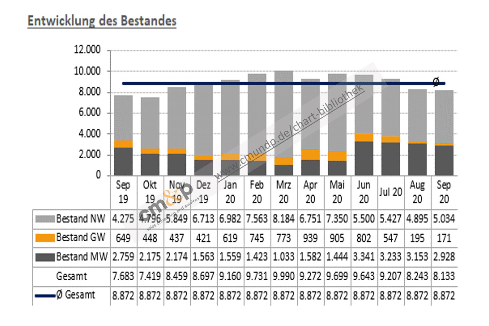 Darstellung des Fahrzeugbestandes von Neu-, Gebraucht- und Mietwagen als gestapelte Säulen über 13 Monate rollierend Abbildung des Ø-Bestandes aller Fahrzeuge als Linie Alle Daten werden außerdem als Monatswerte tabellarisch in TEUR gezeigt
