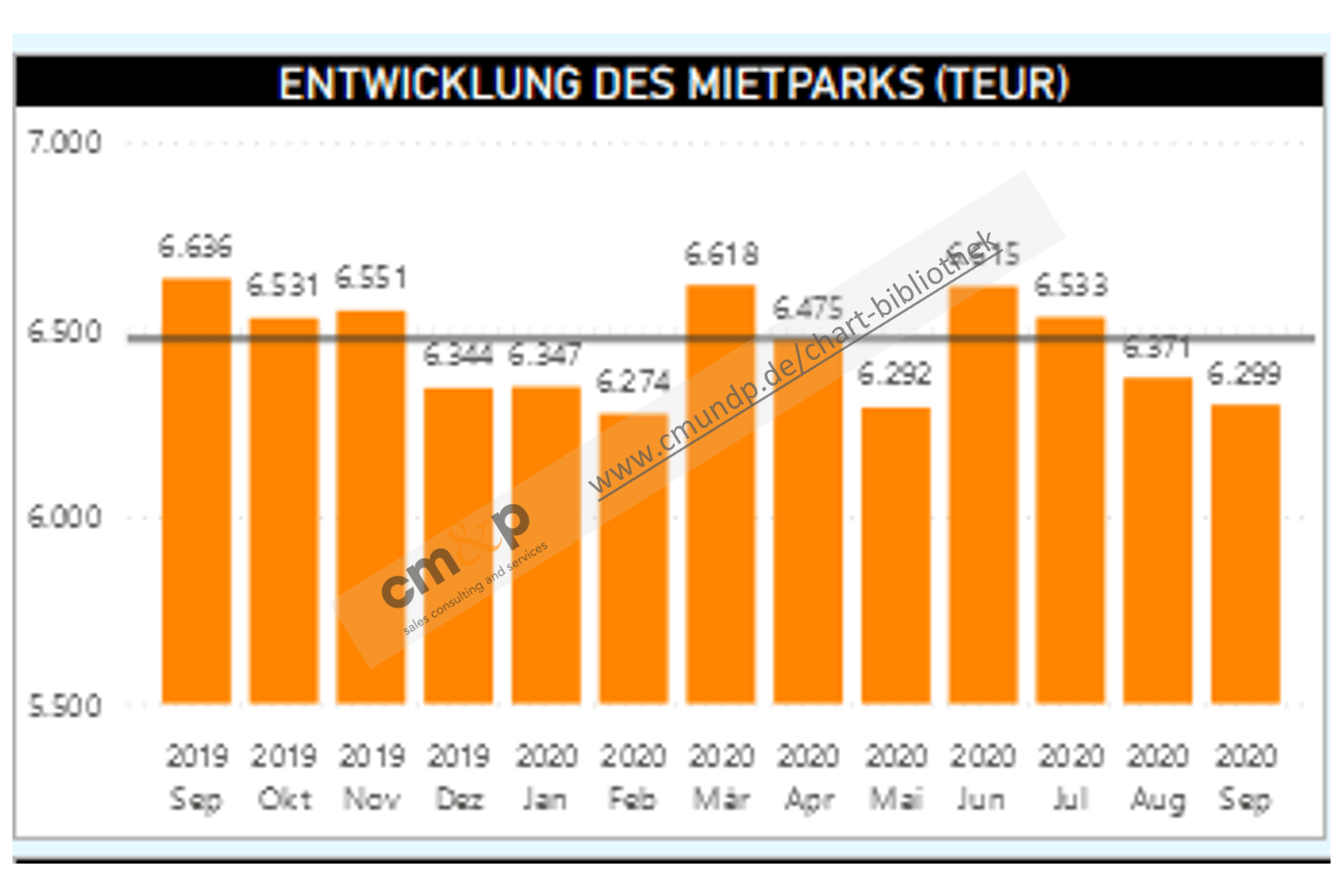 Darstellung des Mietparkbestandes als Säulen mit jeweiliger monatlicher Wertangabe in TEUR über 13 Monate rollierend Abbildung des Ø-Bestandes als Linie in TEUR