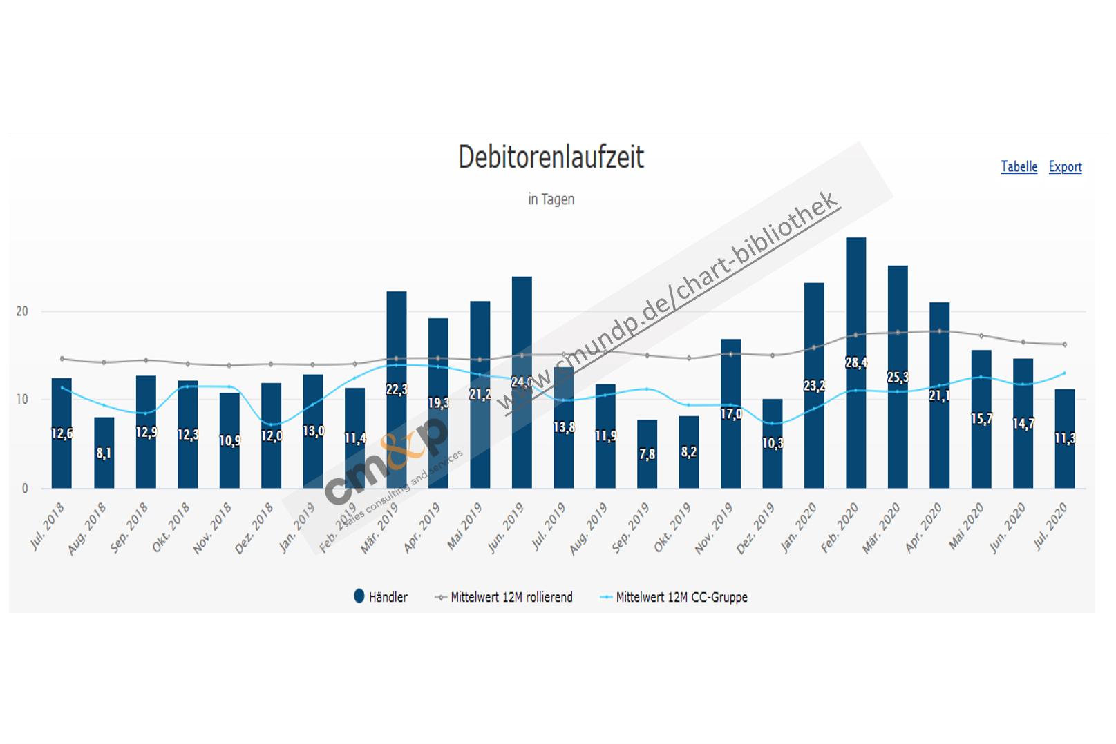 Darstellung der Debitorenlaufzeit als Säulen im Monatsvergleich mit Wertangabe Abbildung der Ø-Debitorenlaufzeit als Linie Abbildung der Ø-Debitorenlaufzeit der Vergleichsgruppe als Linie