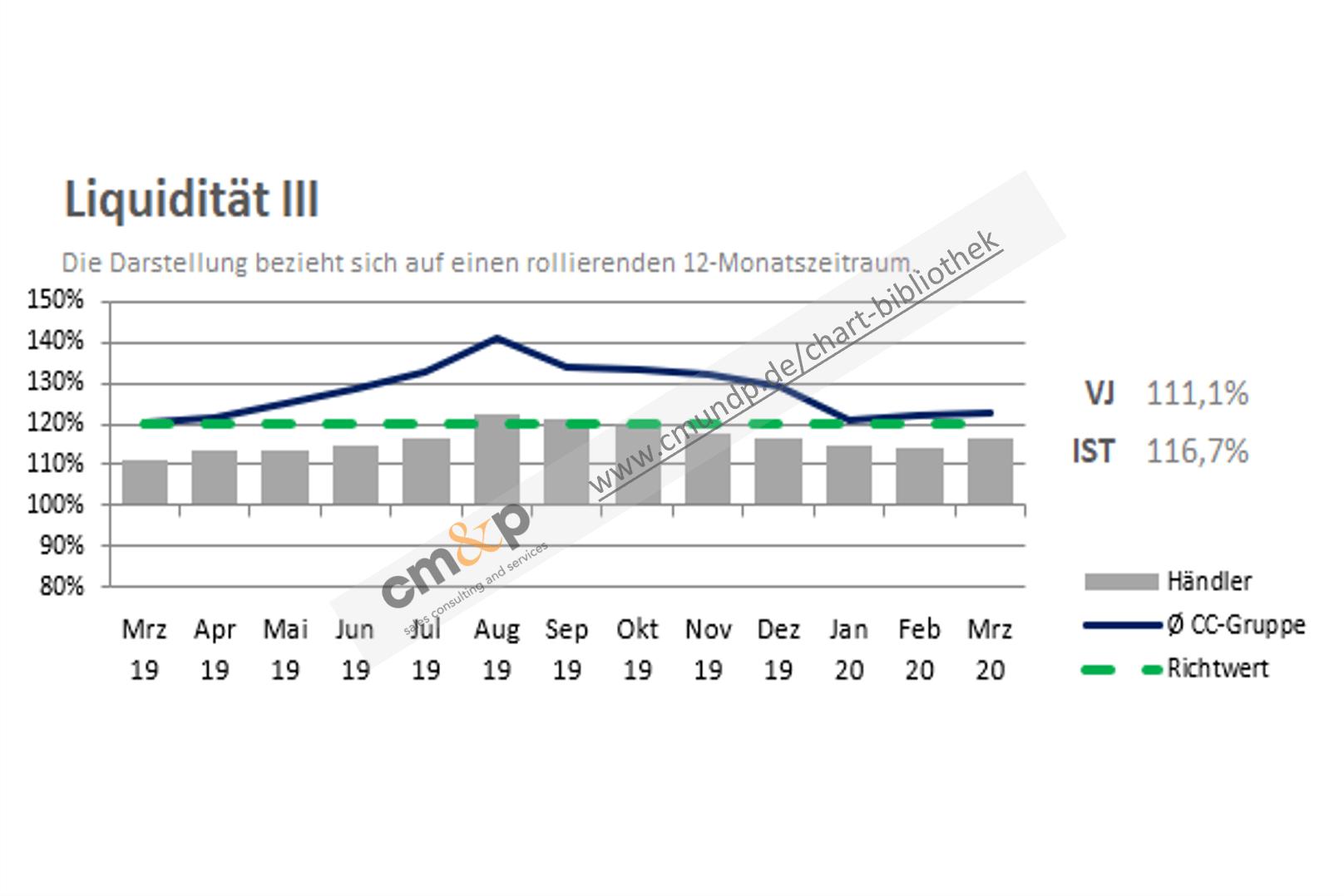 Darstellung der Liquidität 3. Grades des Händlers als Säulen in % über 13 Monate rollierend und als absolute Zahl als Vorjahres- und Istwert Richtwert der Liquidität 3.Grades als Linie in % Ø-Liquidität 3. Grades der Vergleichsgruppe als Linie in %