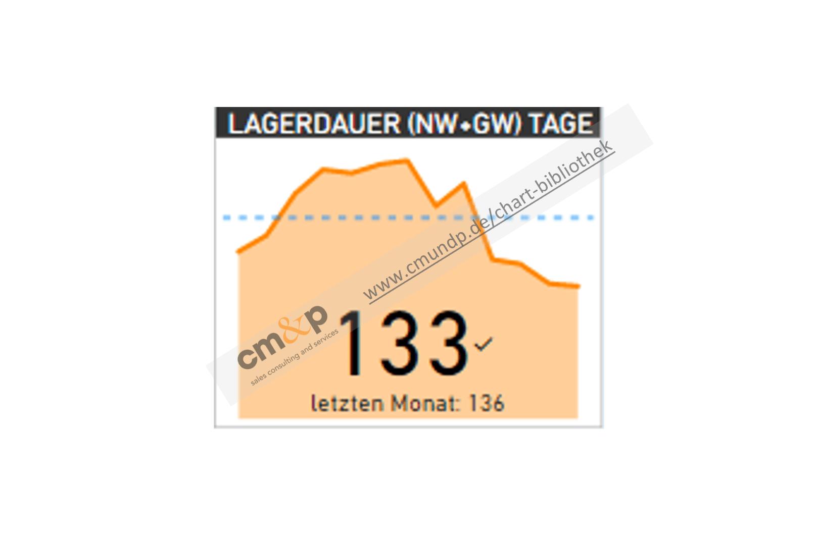 Darstellung der Lagerdauer für NW und GW als absoluter Wert im direkten Monatsvergleich