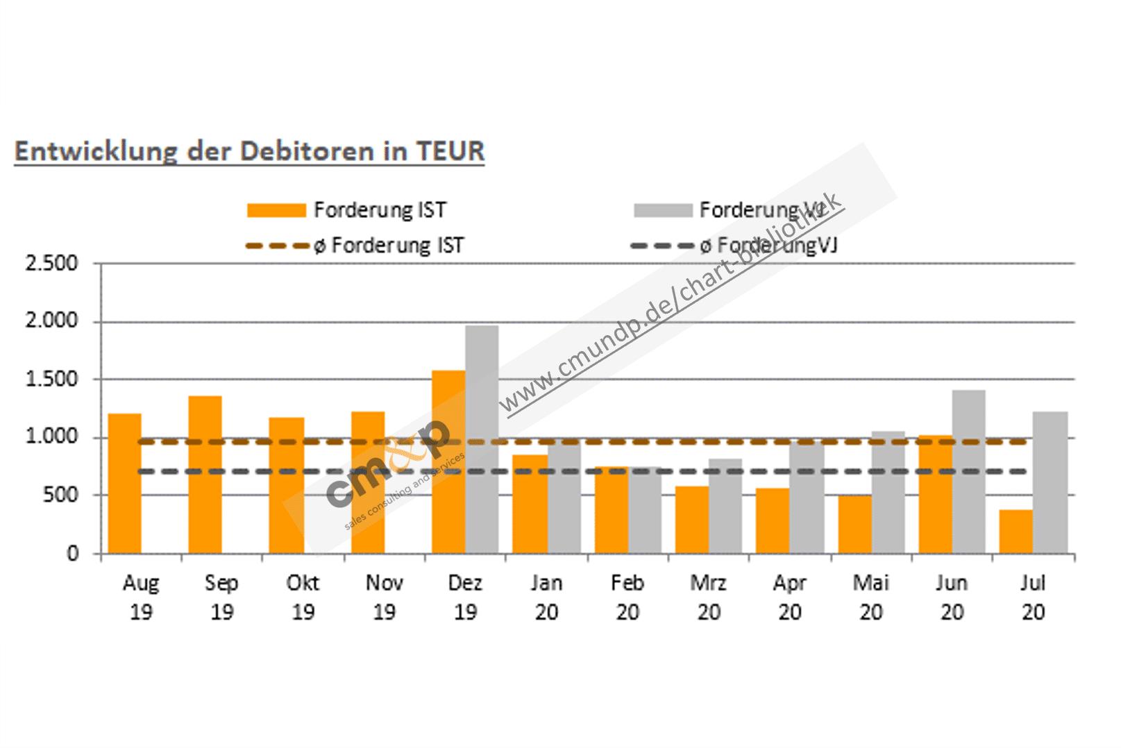 Darstellung der offenen Forderungen des aktuellen Jahres und Vorjahres als Säulen in TEUR im Monatsvergleich Abbildung der Ø-Forderungen des aktuellen Jahres und Vorjahres als Linie in TEUR