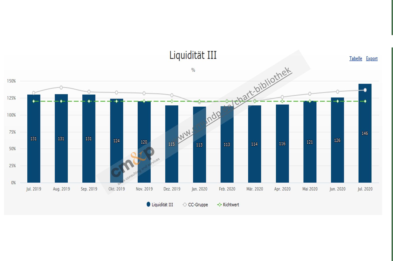 Darstellung der Liquidität 3. Grades des Händlers als Säulen in % und als Wert über 12 Monate rollierend Richtwert der Liquidität 3.Grades als Linie in % Ø-Liquidität 3. Grades der Vergleichsgruppe als Linie in %