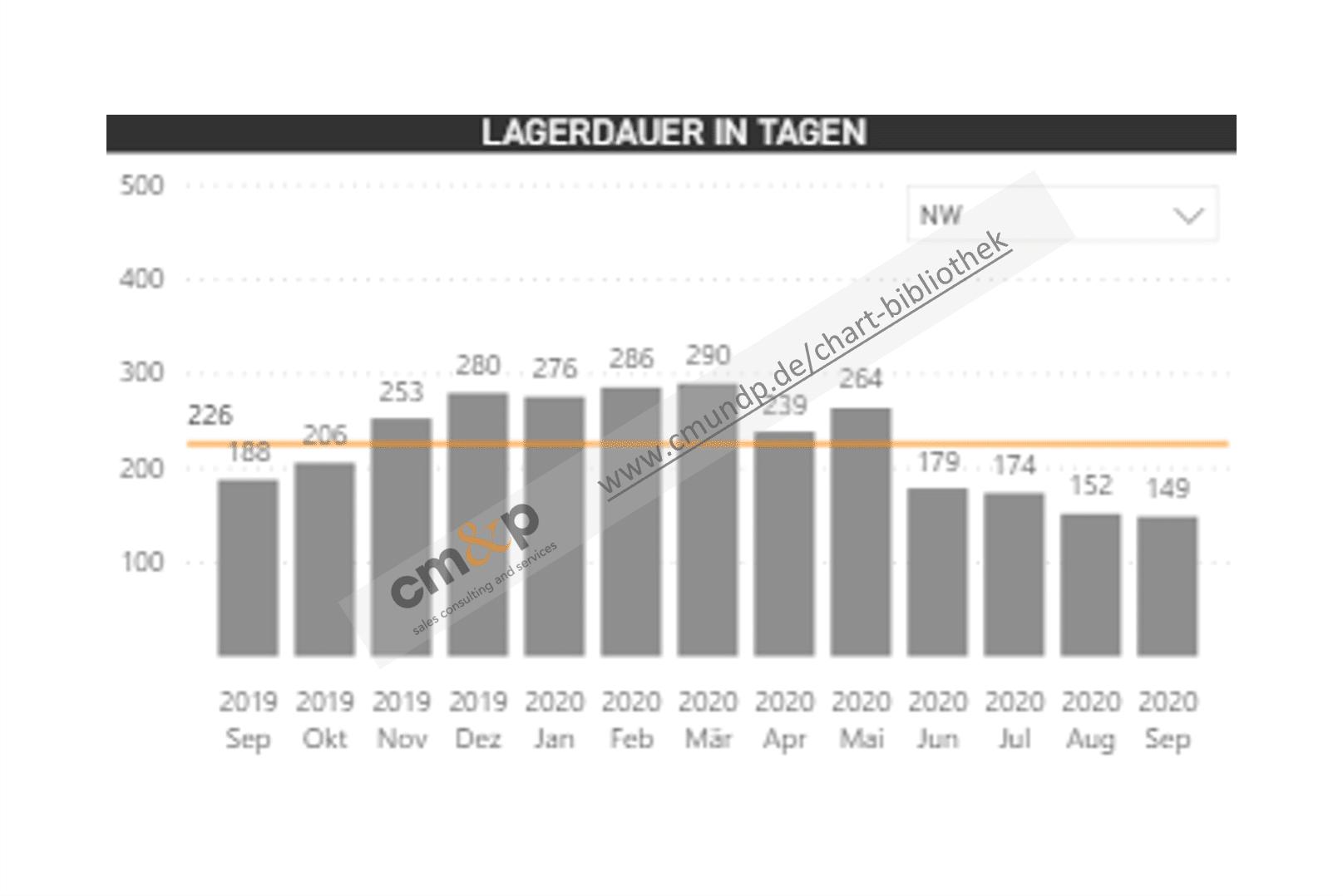 Darstellung der Lagerdauer für NW (Ansicht veränderbar) als Säulen im Monatsvergleich mit Wertangaben und Richtwert als Linie