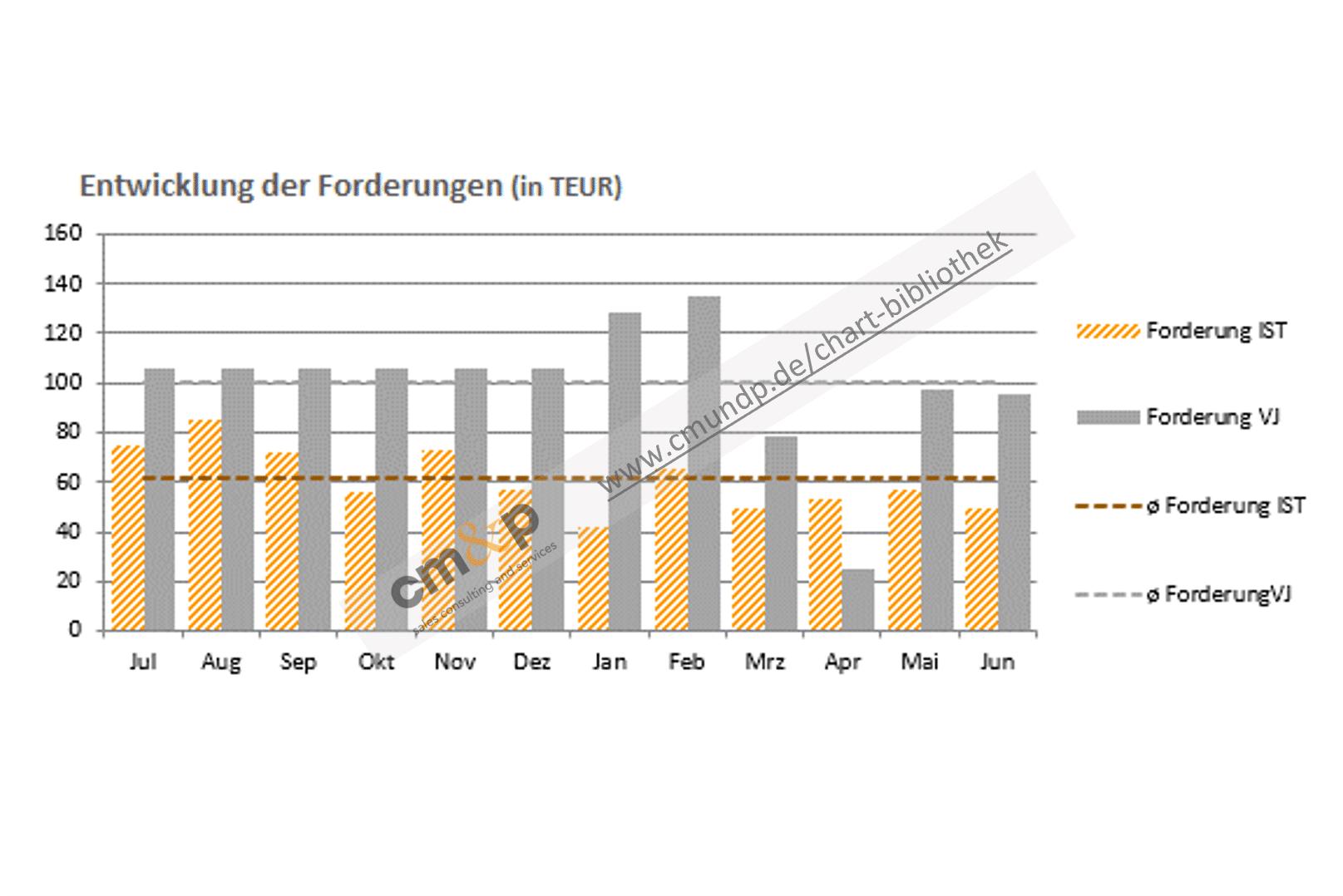 Darstellung der Forderungen des aktuellen Jahres und Vorjahres als Säulen in TEUR im Monatsvergleich Abbildung der Ø-Forderungen des aktuellen Jahres und Vorjahres als Linie in TEUR