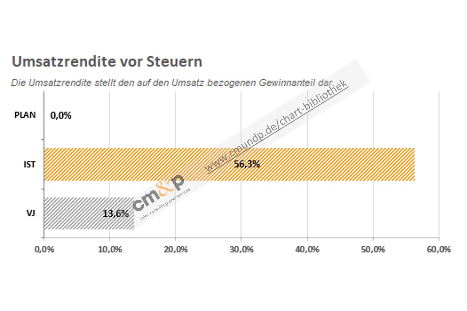 Darstellung der Vorjahres-, Ist- und Planwerte als Balken mit %-Angabe