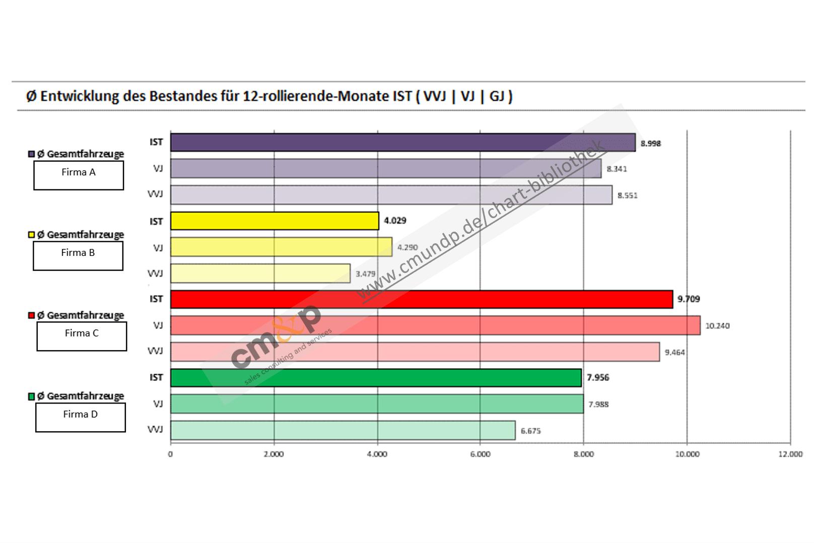 Darstellung des Ø-Bestandes aller Fahrzeuge als Balken im 3-Jahres- und Unternehmensvergleich über 12 Monate rollierend mit Wertangabe