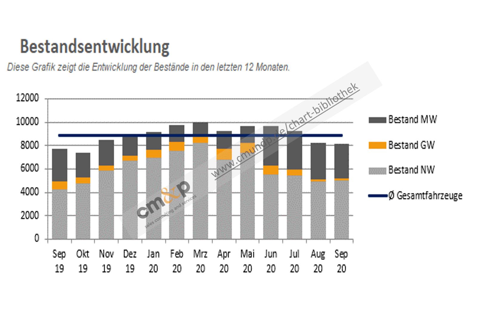 Darstellung des Fahrzeugbestandes von Neu-, Gebraucht- und Mietwagen als gestapelte Säulen in TEUR über 13 Monate rollierend