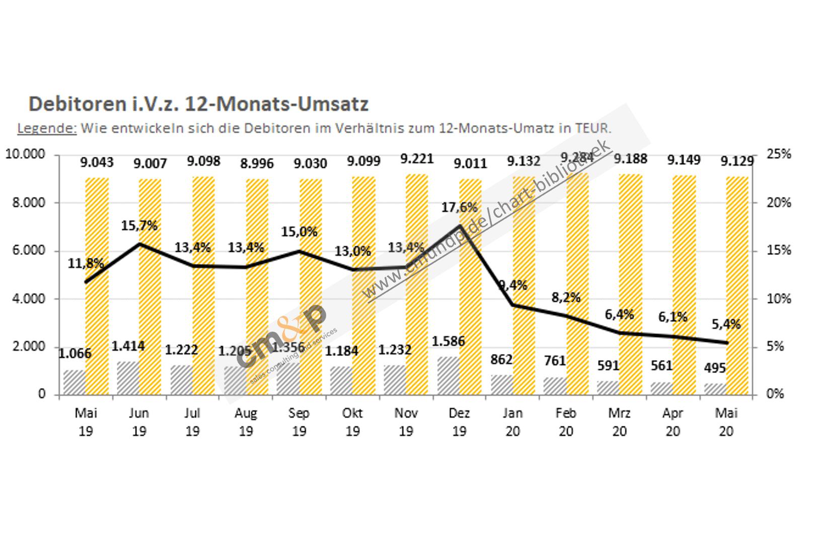 Darstellung der Forderungen und des 12-Monats-Umsatz als Säulen pro Monat mit Wertangabe in TEUR Abbildung des Verhältnisses von Forderungen und Umsatz als Linie in % mit Wertangabe