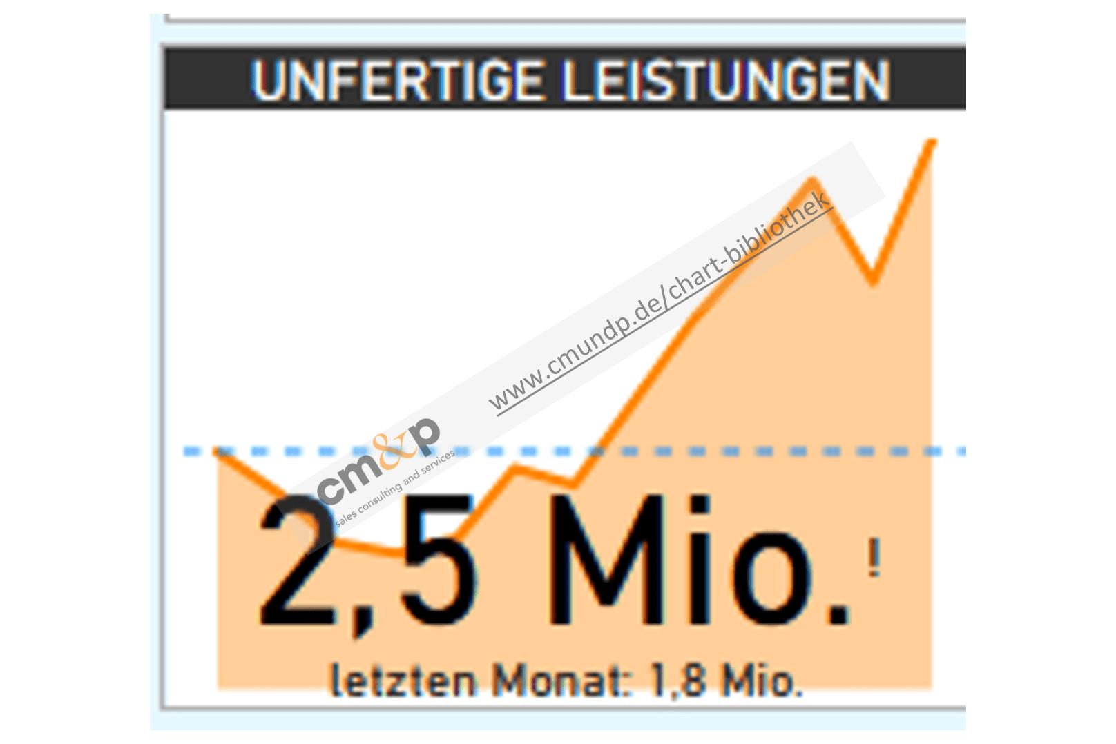 Darstellung des Bestandes an unfertigen Leistungen des aktuellen Monats und im Vergleich zum Vormonat sowie im Hintergrund der Bestandsverlauf der letzten 13 Monate in Mio-EURO