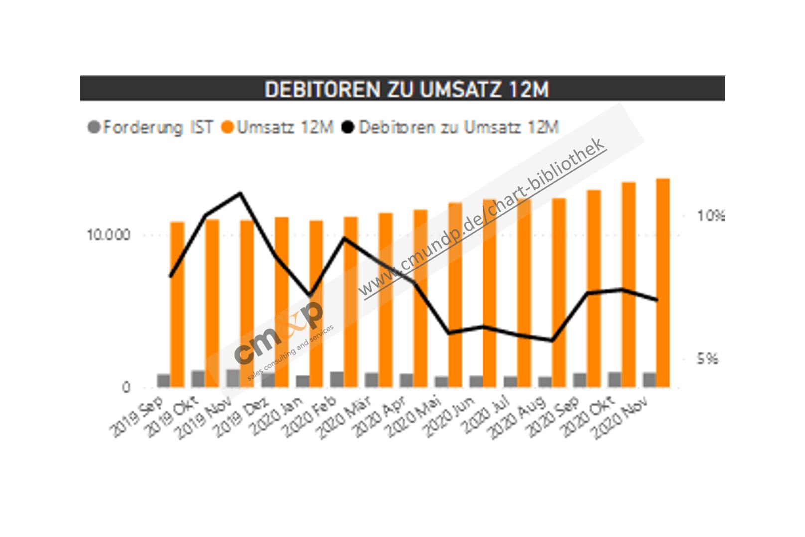 Darstellung der Forderungen und des 12-Monats-Umsatz als Säulen pro Monat in TEUR Abbildung des Verhältnisses von Forderungen und Umsatz als Linie in %
